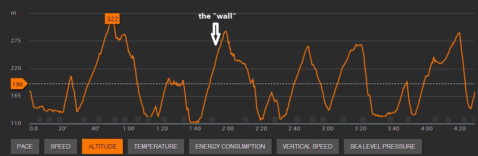 hoogteprofiel - 1200 hm over 24,7 km