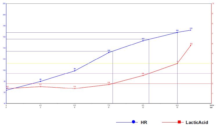 grafiek van de test